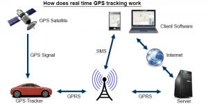 thiết bị định vị gps hoạt động như thế nào